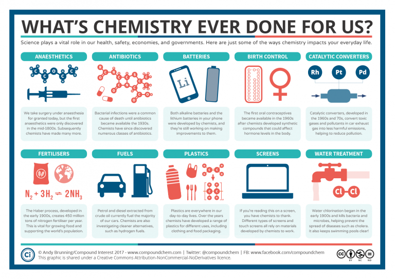 Whats Chemistry ever done for us