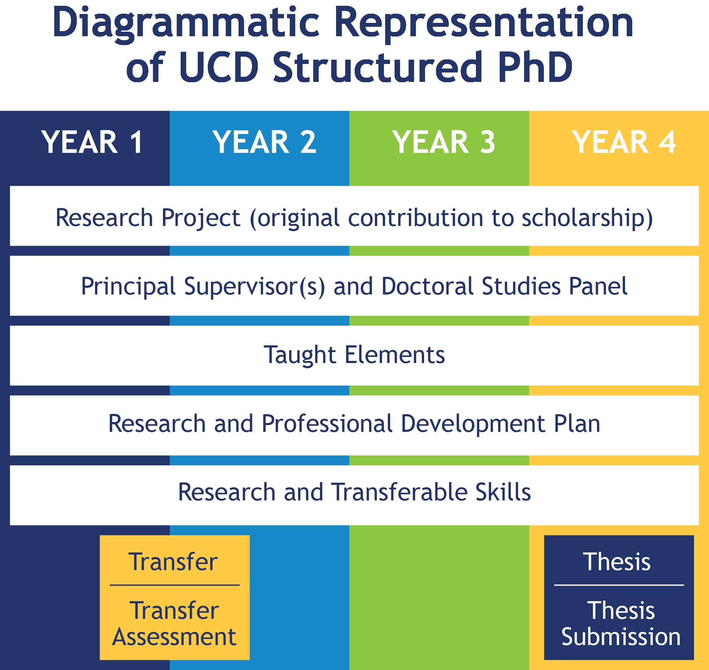 structured phd | ucd graduate studies