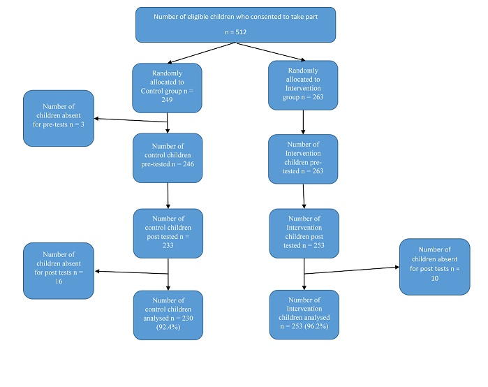 0066-02 BITC Trial 2 Response rate flow chart