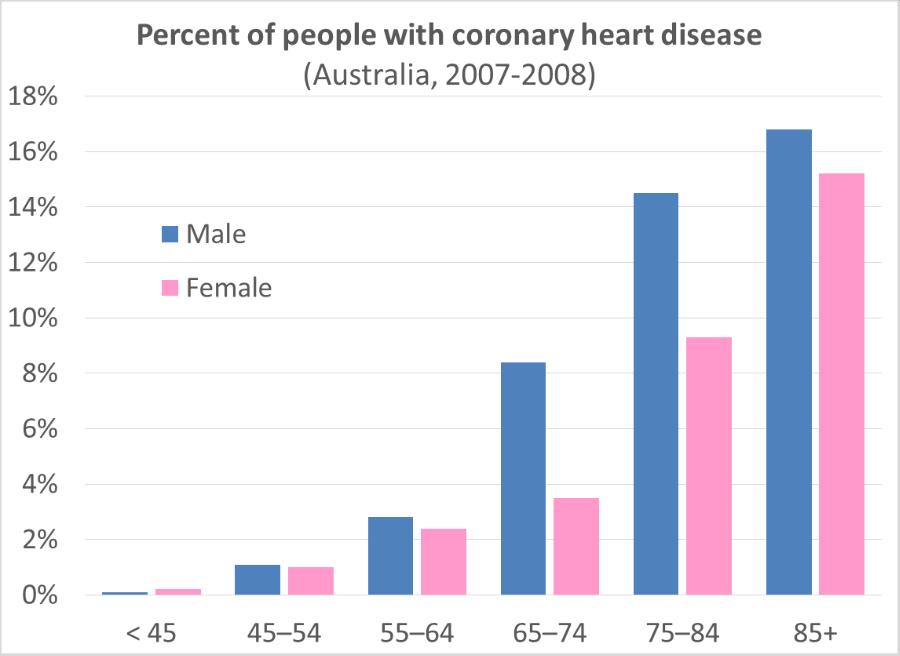 atherosclerosis and age Key words: coronary arteries, atherosclerosis, tunica intima, tunica media,  internal elastic lamina, coronary artery disease the study of age related .
