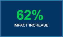 62% Impact Increase