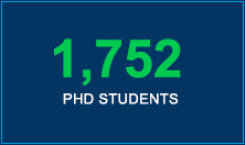 1,752 PhD Students