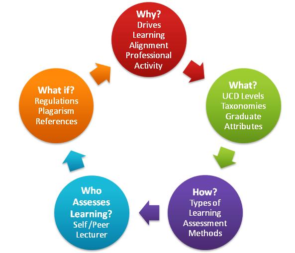 Ucd Teaching Amp Learning Assessment