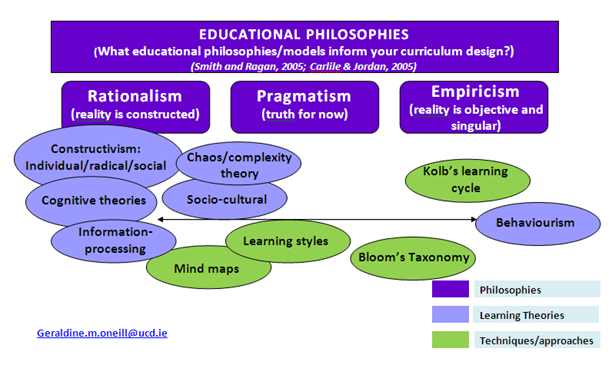 Philosophy of Education Paper (Average Example)
