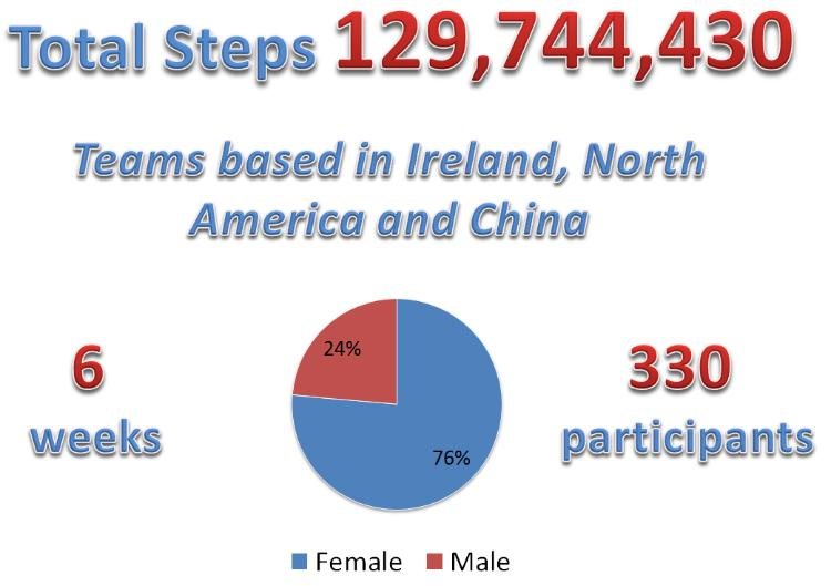 Statistics from the Healthy UCD Challenge