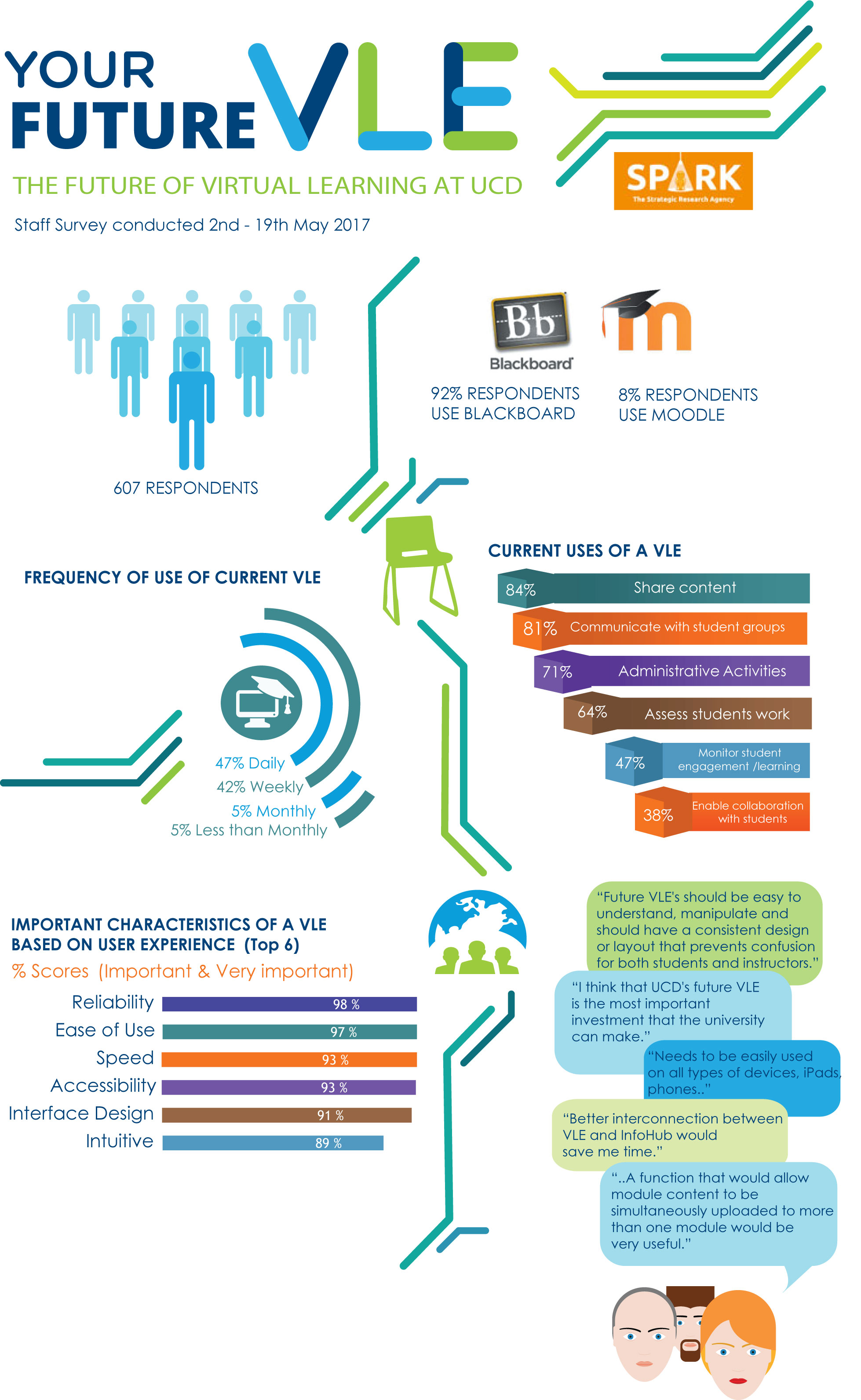 VLE staff survey topline results infographic