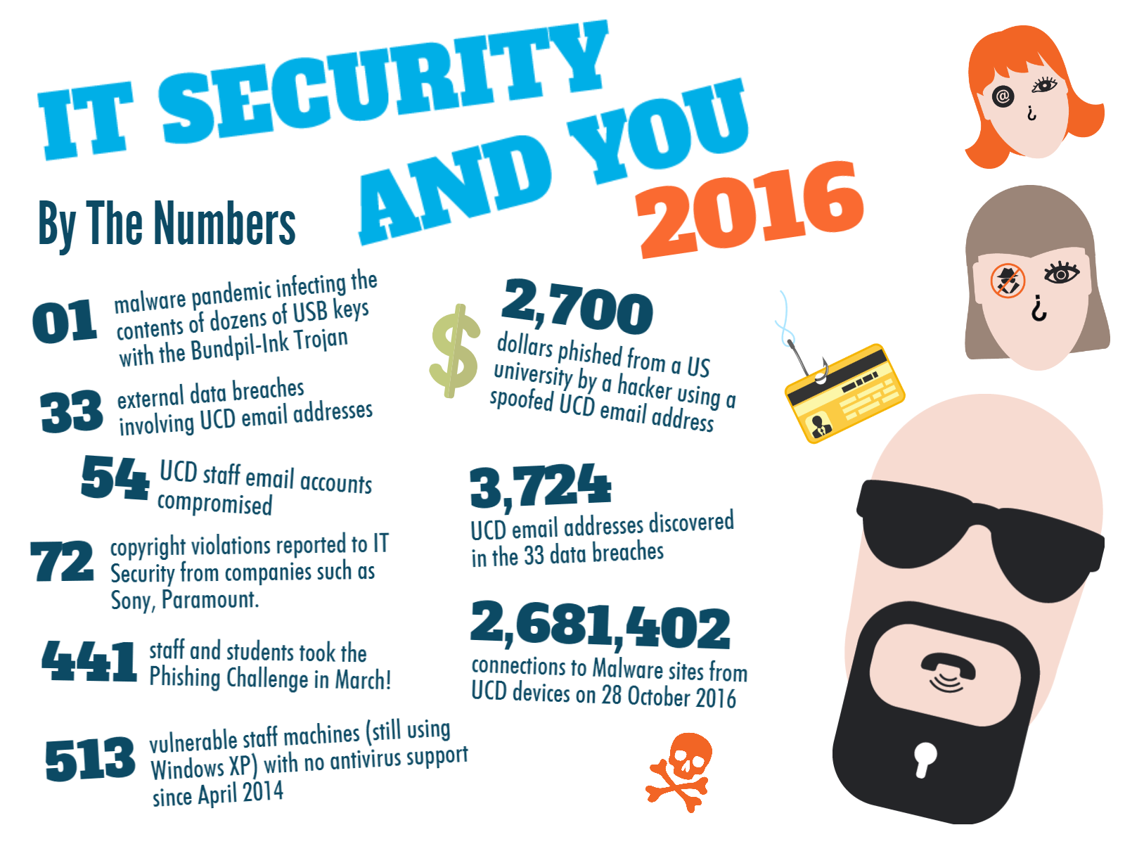 it security & you by the numbers