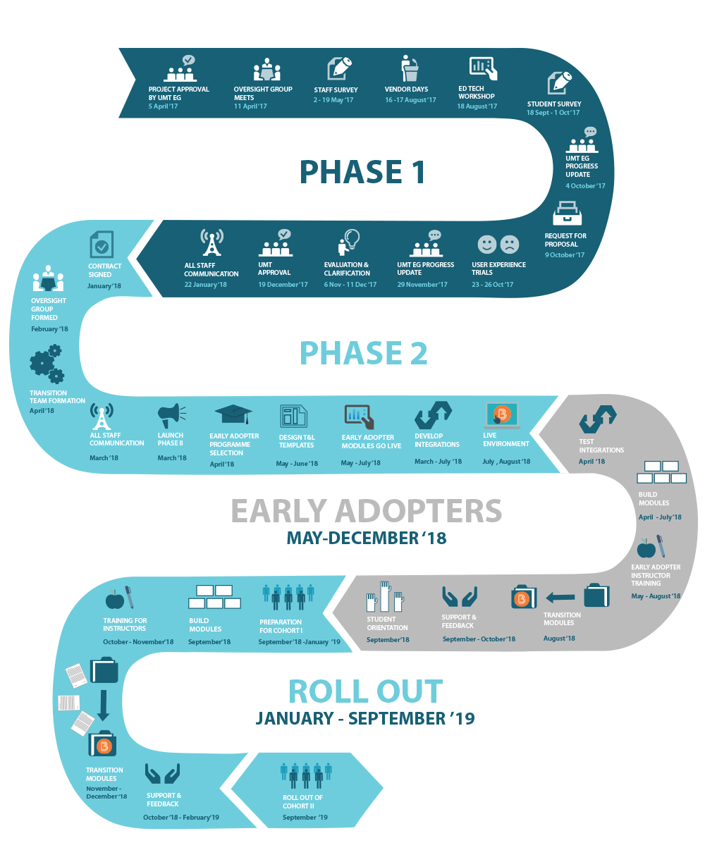 phase II key milestones road map