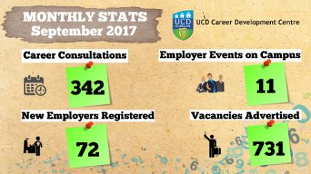 September UCD Careers