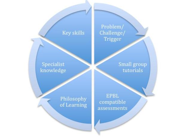 an overview of the problem based learning technique of learning In summary, research indicates that pbl: (a) has a positive effect on student content knowledge and the problem- and project-based learning.