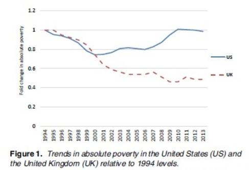 Megan Curran Research Graph on trends in absolute childhood poverty US and UK from 1994.