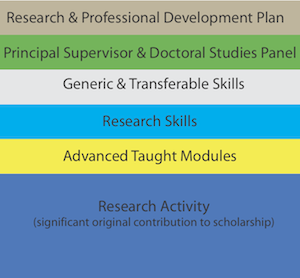 Structured PHD Image