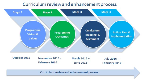 Curriculum Review and Enhancement Process