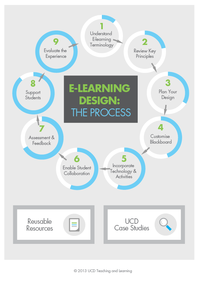 UCD Teaching & Learning - E-Learning design: The Process