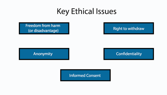 Ethical issues and further resources